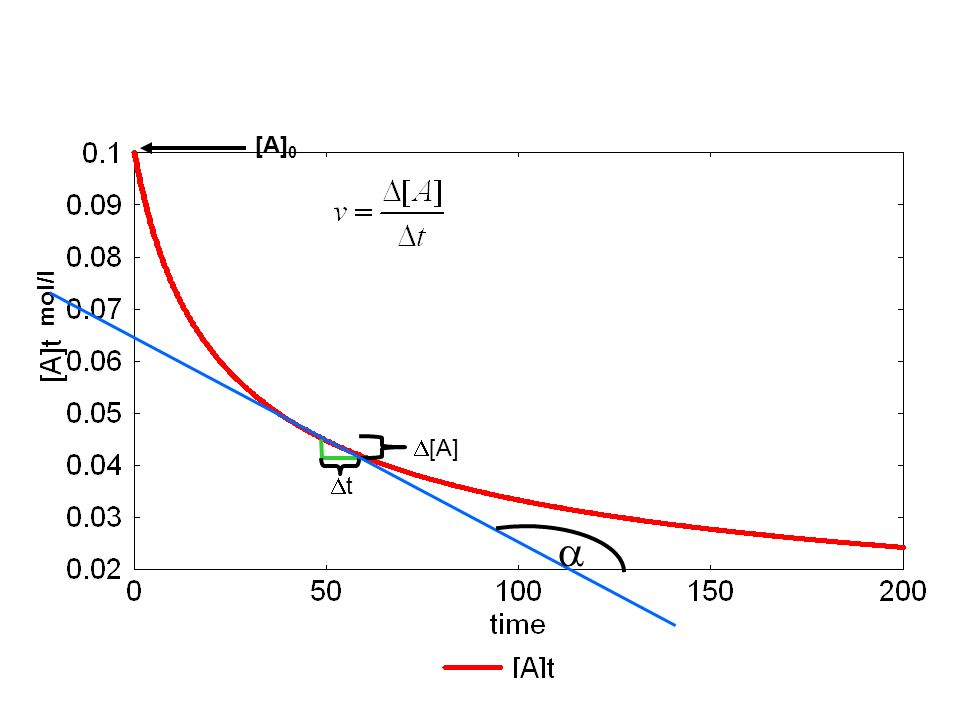 [A]0 mol/l D[A] Dt a